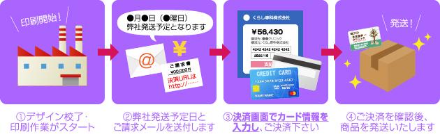 クレジットカード決済(※PayPal経由)の手順イラスト