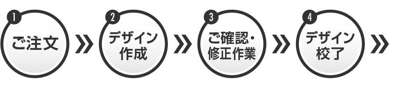 【1】ご注文→【2】デザイン作成→【3】ご確認・修正作業→【4】デザイン校了→(下段に続く)