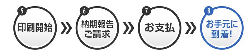 【5】印刷開始→【6】納期報告・ご請求→【7】お支払い→【8】お手元に到着!