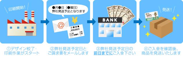 銀行振込(先払い)の手順イラスト