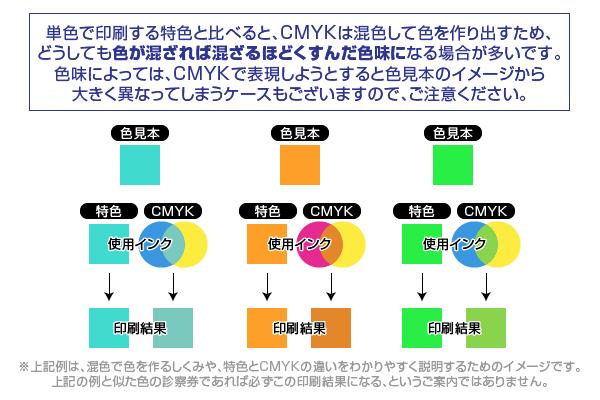 例えばこんな診察券があったとして…特色、CMYKではそれぞれこのような仕組みで印刷しています。