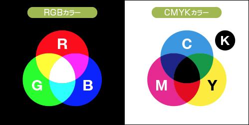 RGBカラーとCMYKカラー
